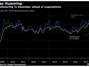 Manufacturing in the U.S. Just Accelerated to Its Best Year Since 2004