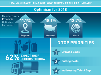 Survey: Manufacturers optimistic about what 2018 will bring