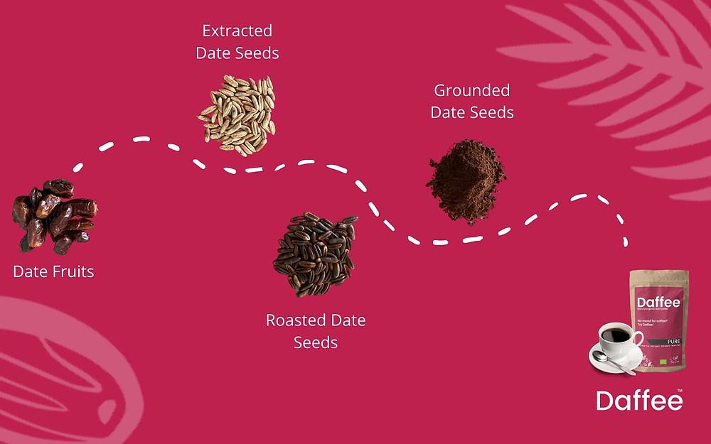 Daffee - date seed coffee alternative production process