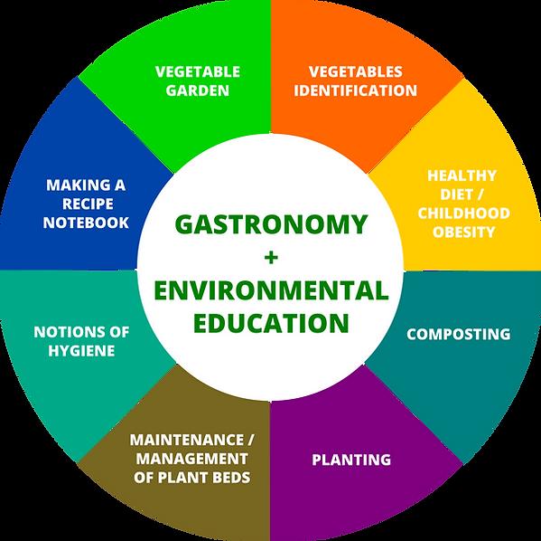 Mandala_GastronomiaSocial_English.png