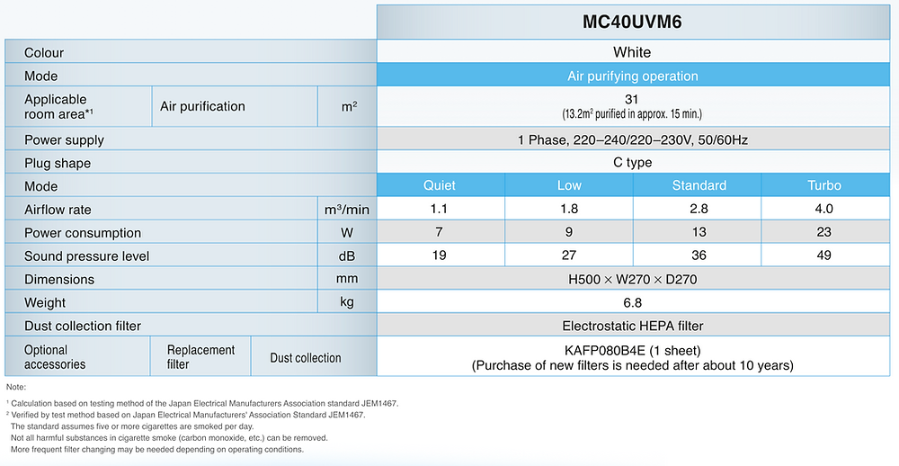 MC30UVM6 Air Purifier Specs