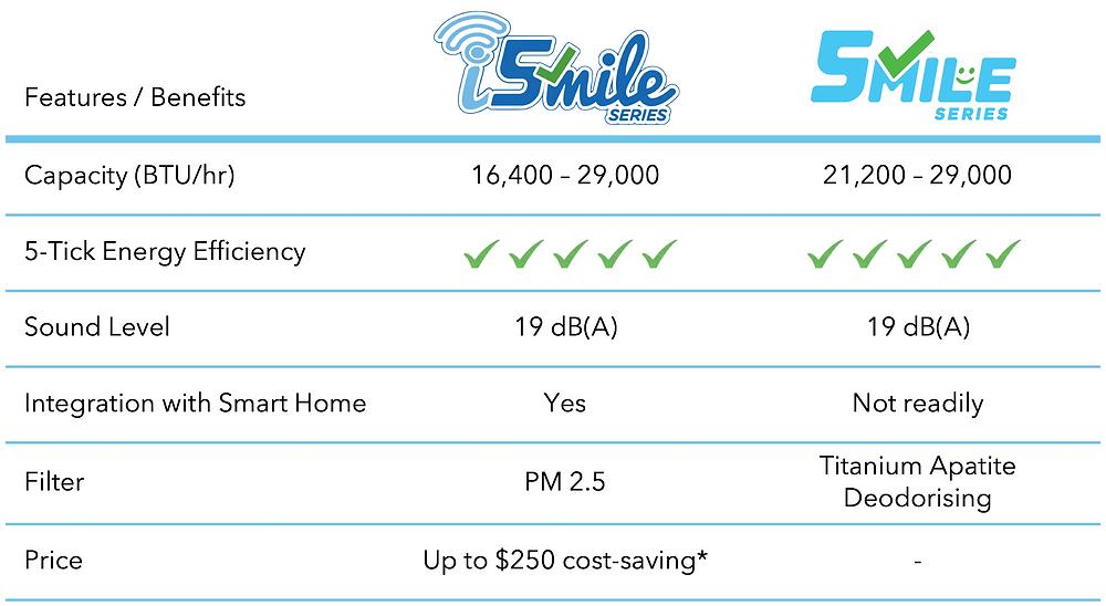 Comparison of Features - Daikin iSmile vs Smile Series