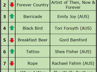 Barricade Gets to #3 on KIX Country!