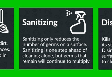 Many Products are on the Market, what is the Difference between Cleaning, Sanitizing & Disinfecting?