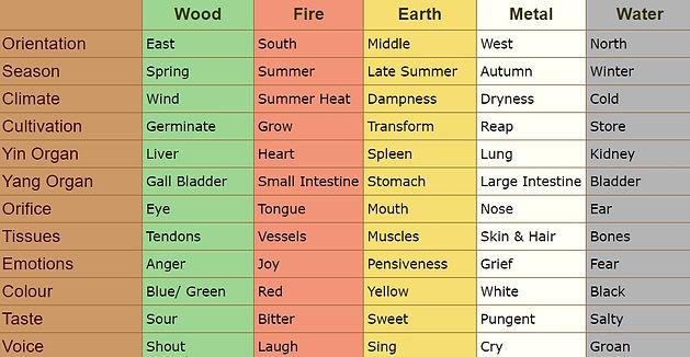 Chinese Medicine 5 elements table