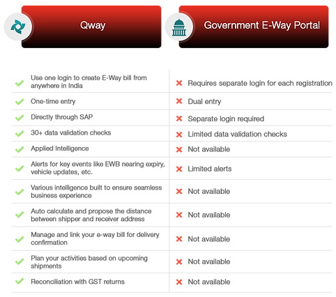 Compare-eWay-bill.png