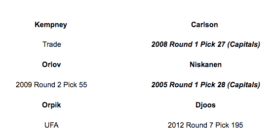 Look How Many First Round Selections Guys The Capitals Drafted In Their Lineup They Have Eight That