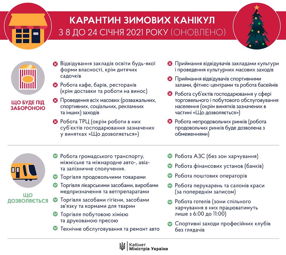 Карантин зимових канікул в Україні: інфографіка від Кабміну