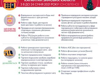 З 8 січня в Україні введений локдаун: які нові карантинні обмеження почали діяти?
