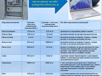 Чистота повітря онлайн: в Ірпені є система моніторингу атмосферного повітря