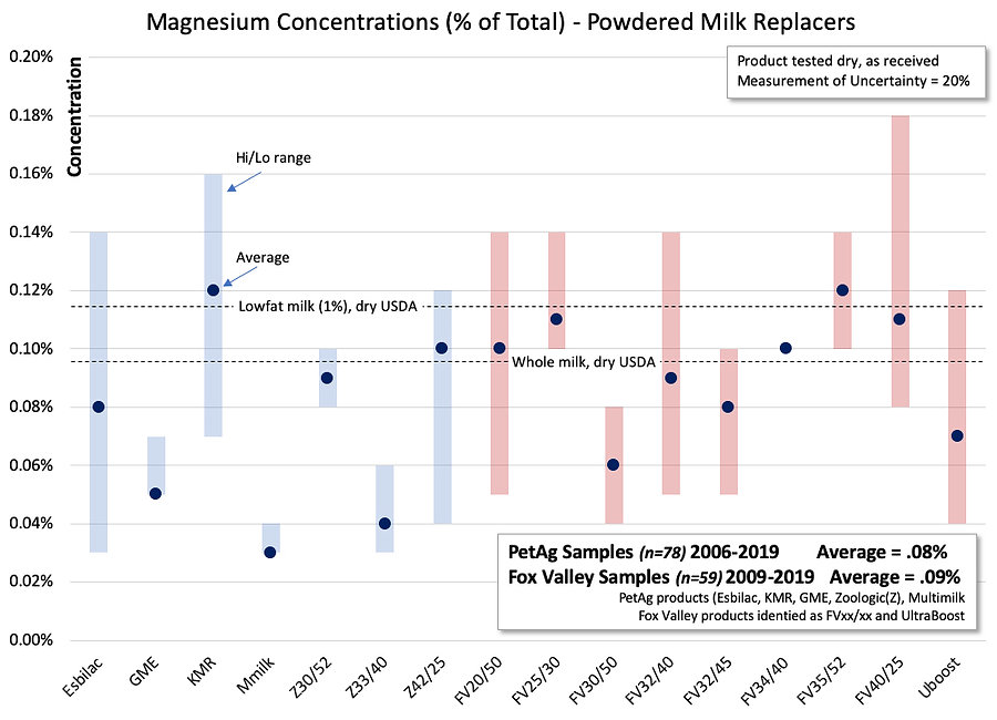 Magnesium concentration chart2.jpg