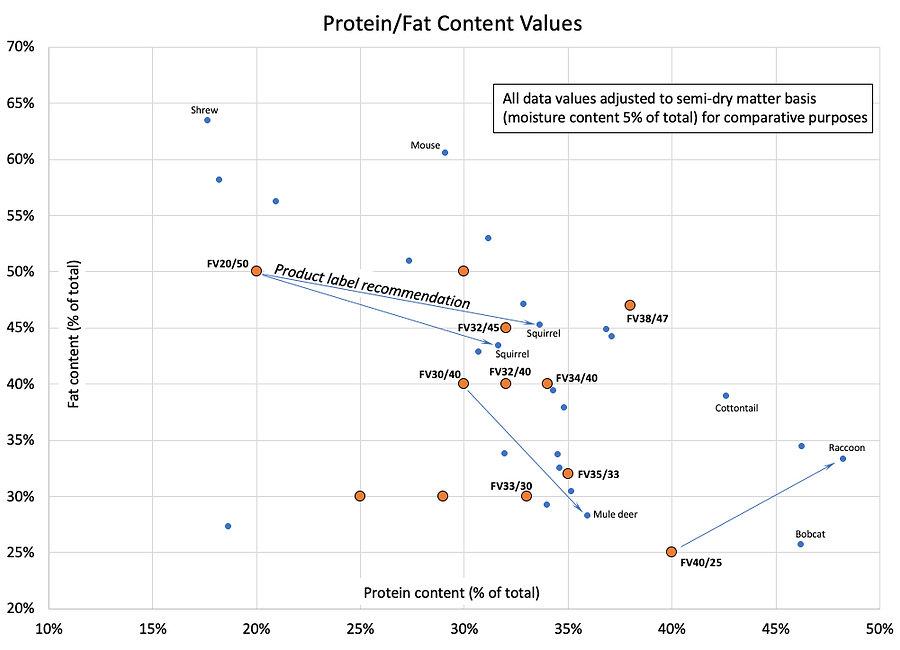Wildlife Formula Protein Fat Concentrati