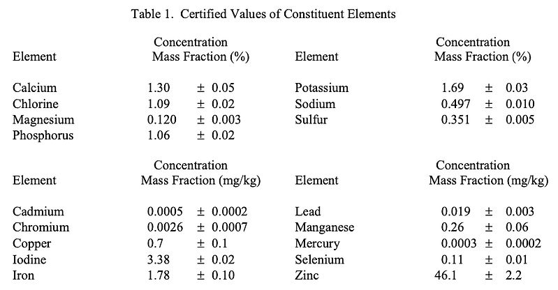 SRM1549 Table of minerals.jpg