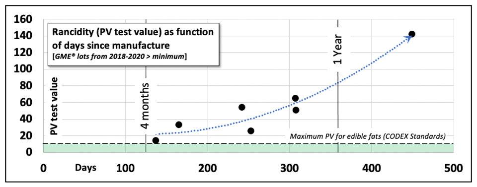 Rancidity in GME.jpg