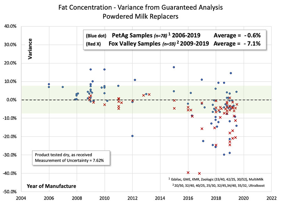 Fat chart variance from guarantee.jpg