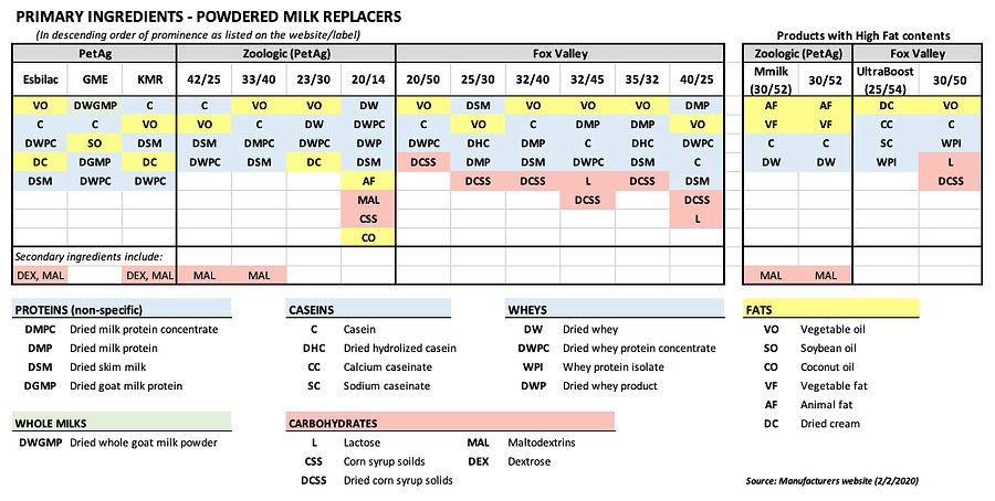 Milk Replacer Label Analysis.jpg