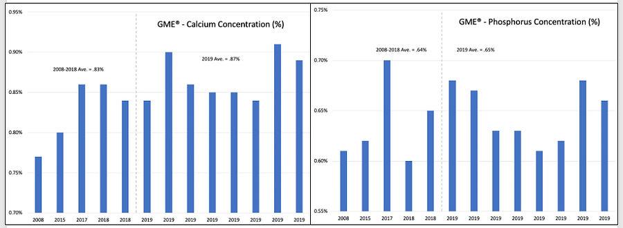 Calcium Phosphorus Charts GME Milk Repla