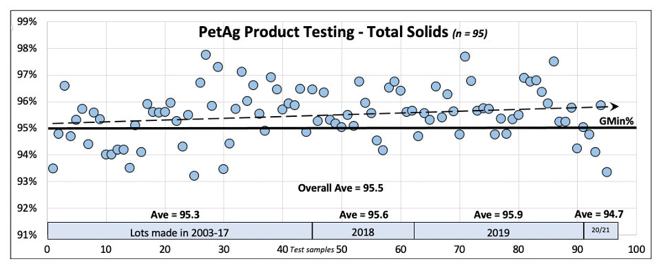 Total Solids PetAg products.jpg