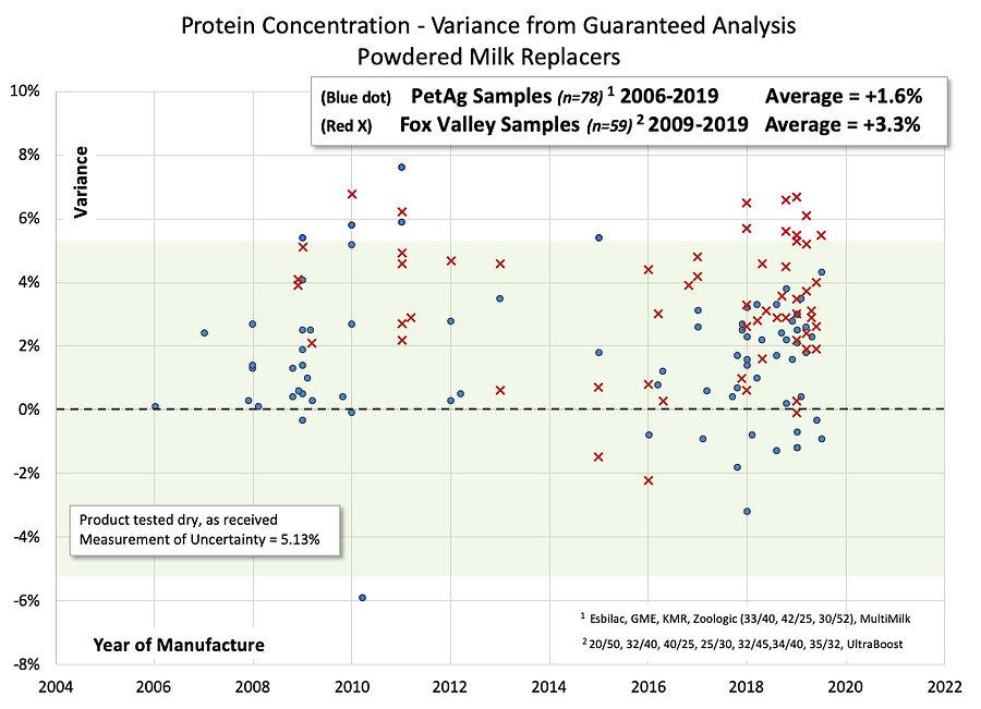 Protein Varaince from GA chart.jpg