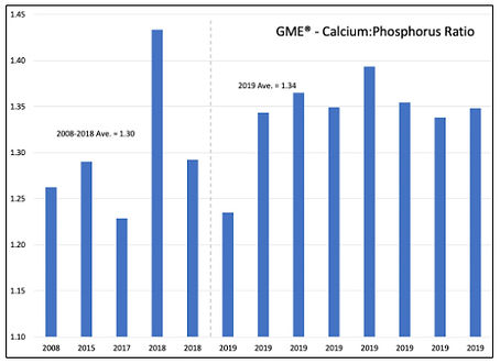 GME Ca P Ratio Chart.jpg