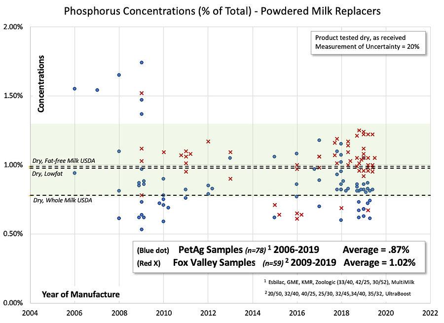 Phosphorus chart.jpg