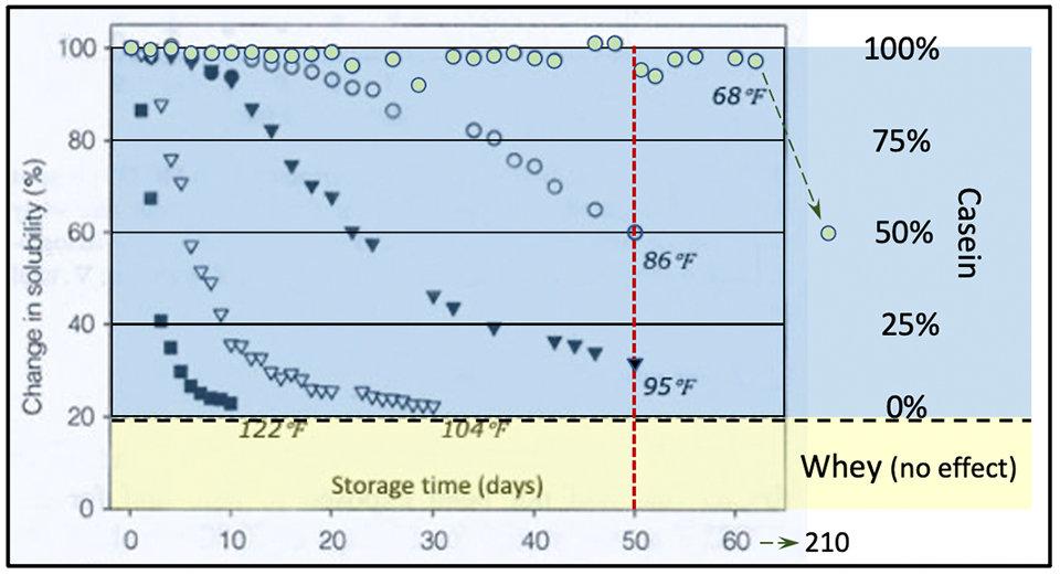 Storage effects on dried Casein .jpg