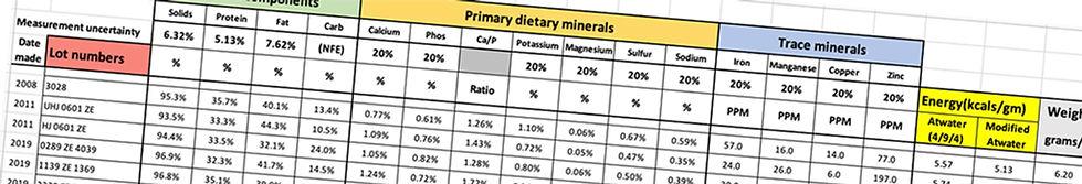 Milk Replacer Lab Test Data Results.jpg