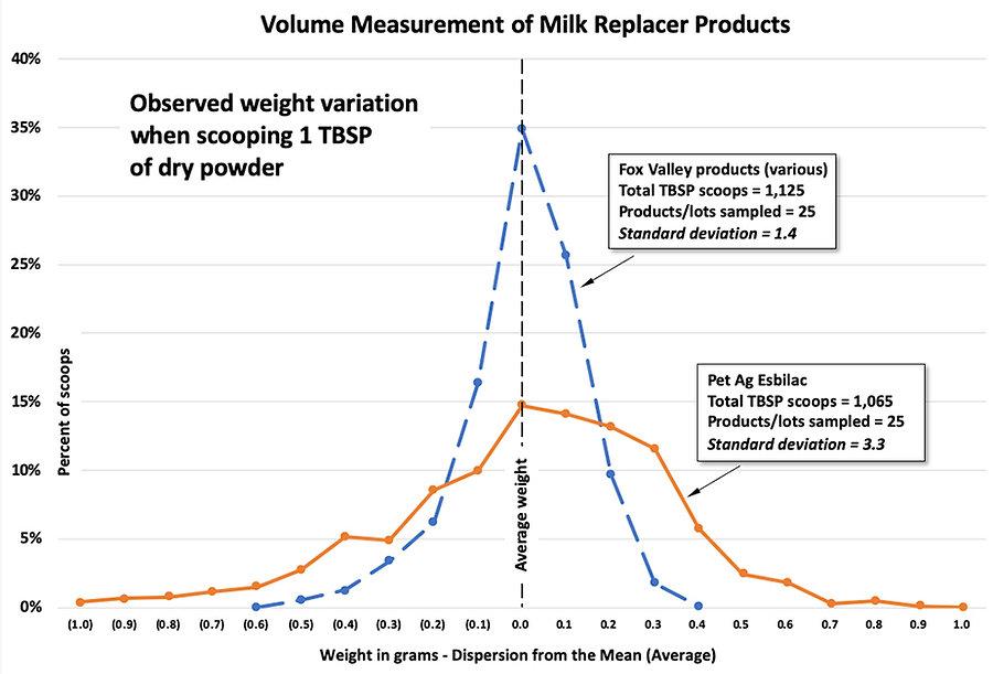 MeasurementDispersion from the Mean.jpg