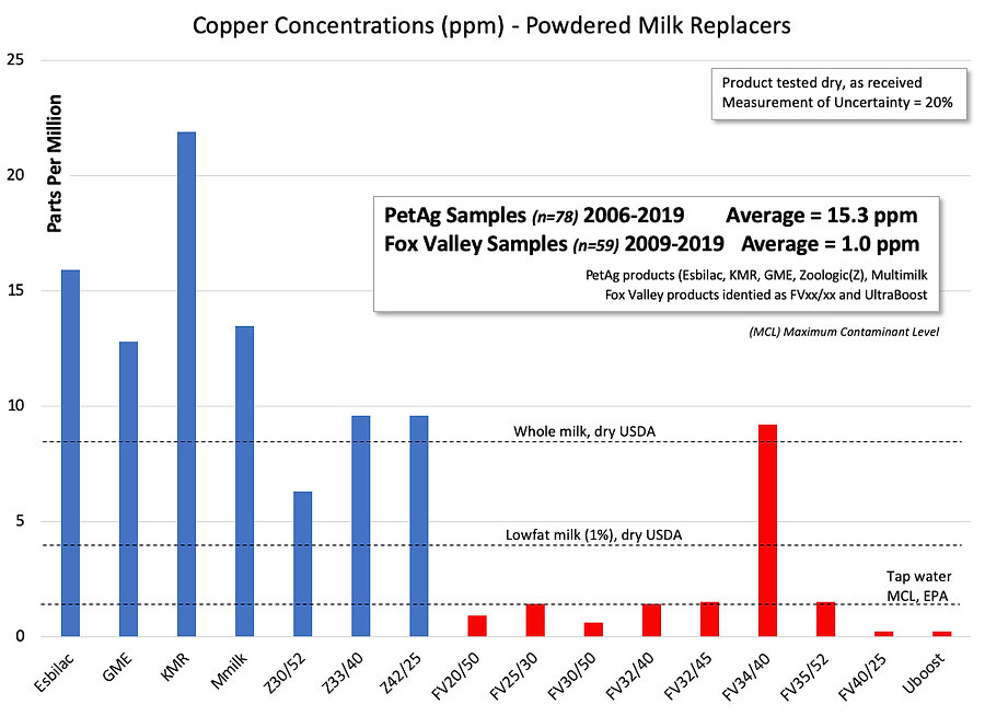Copper concentration chart4.jpg