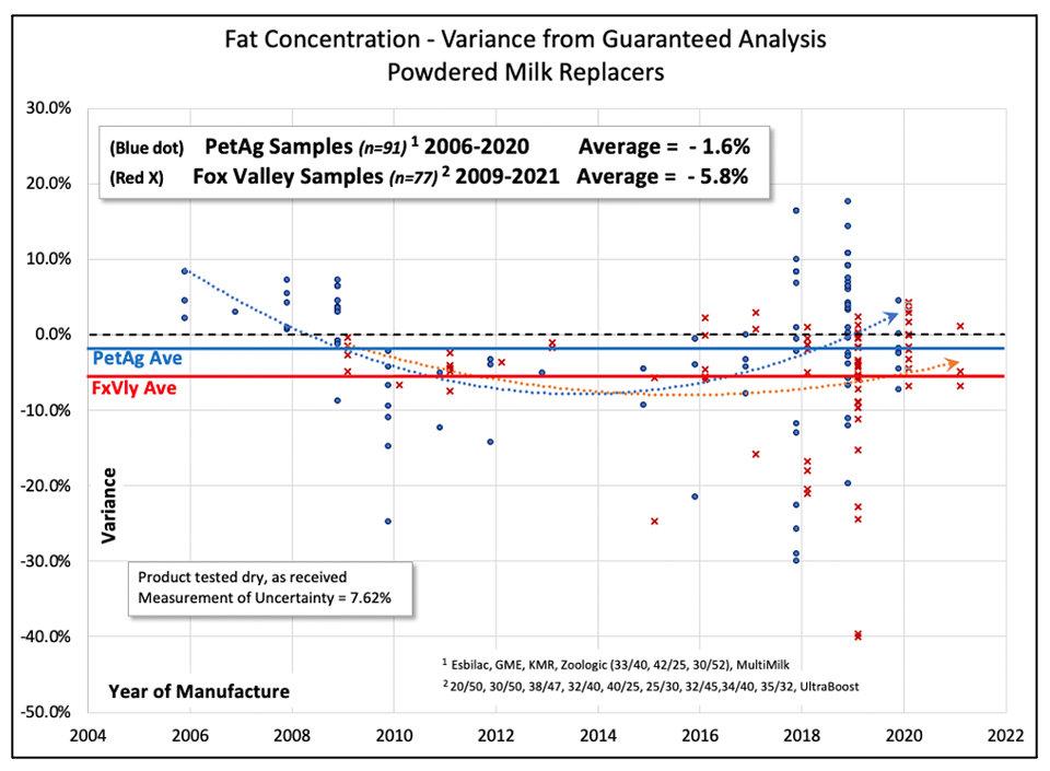Fat Trends Milk Replacers 2019 2021.jpg