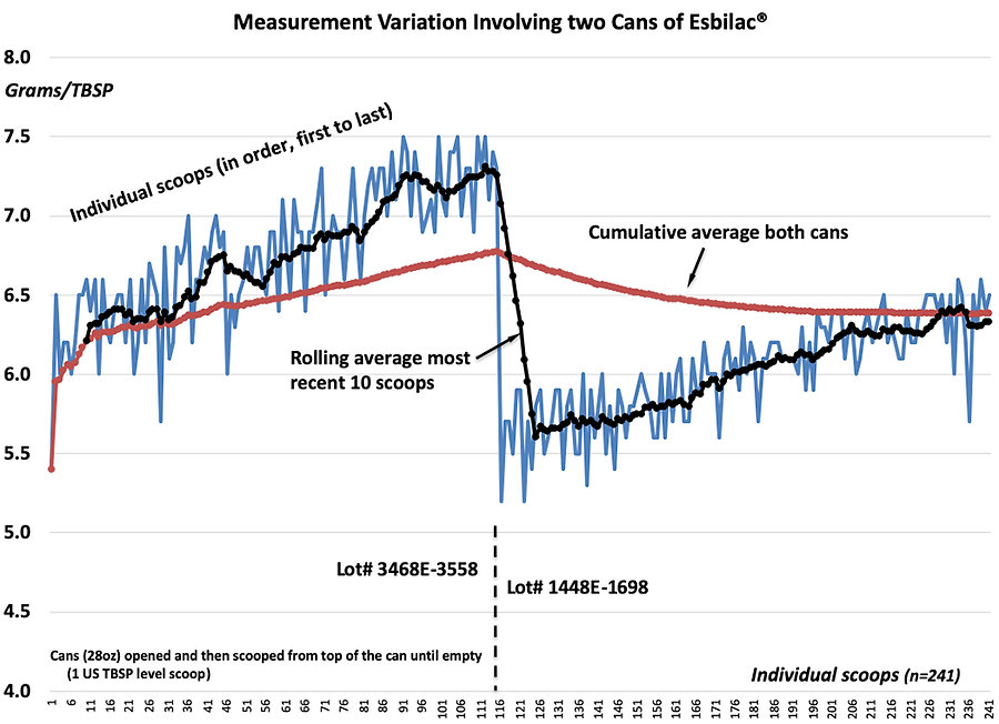 Esbilac Two Can Measurement Variability.