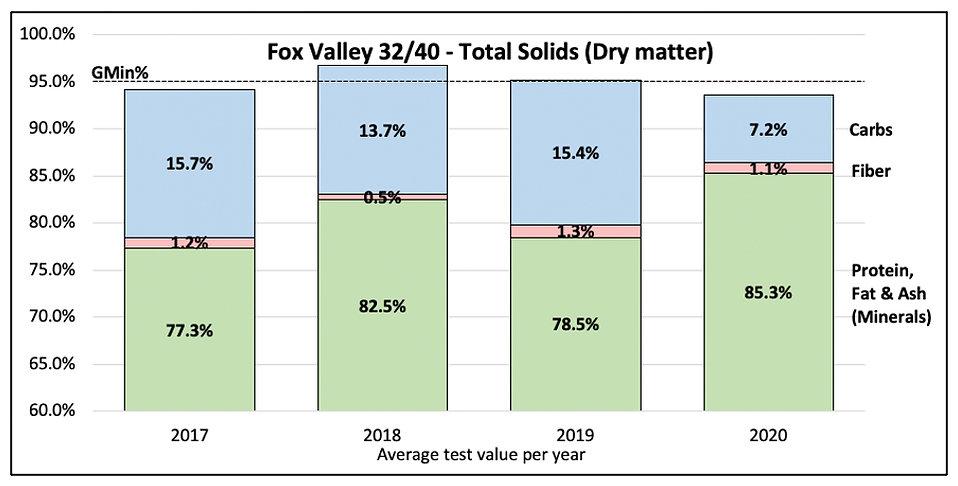 Carbohydrates Fox Valley.jpg