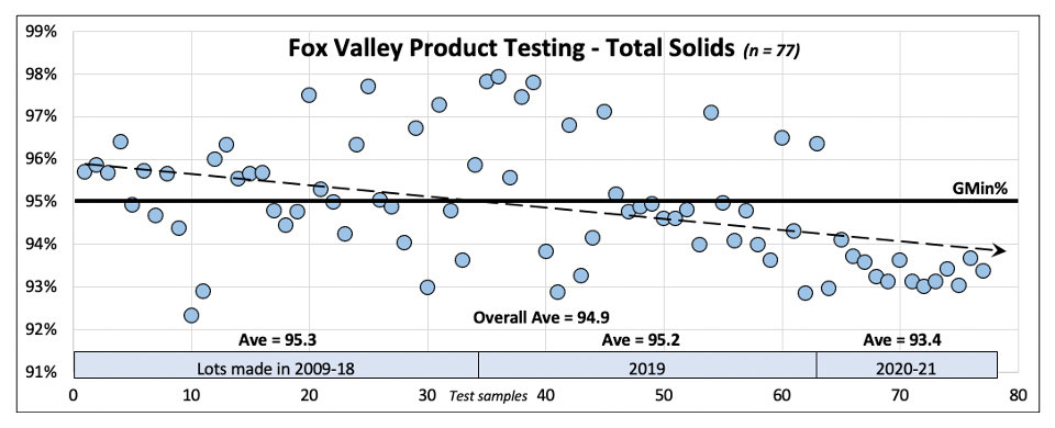 Total Solids Fox Valley Products.jpg