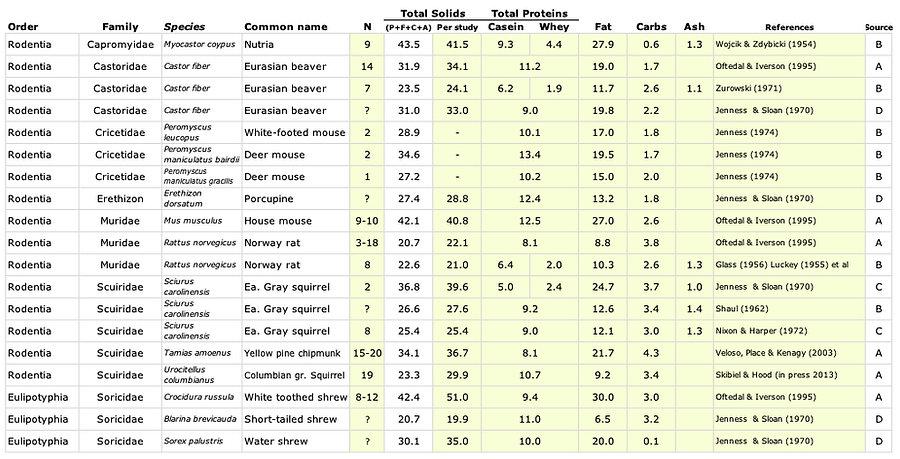 Rodentia Milk Values.jpg