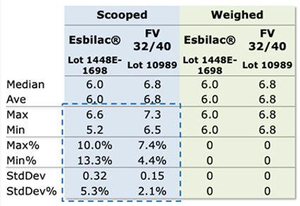 Milk Powder Measuring Variability.jpg