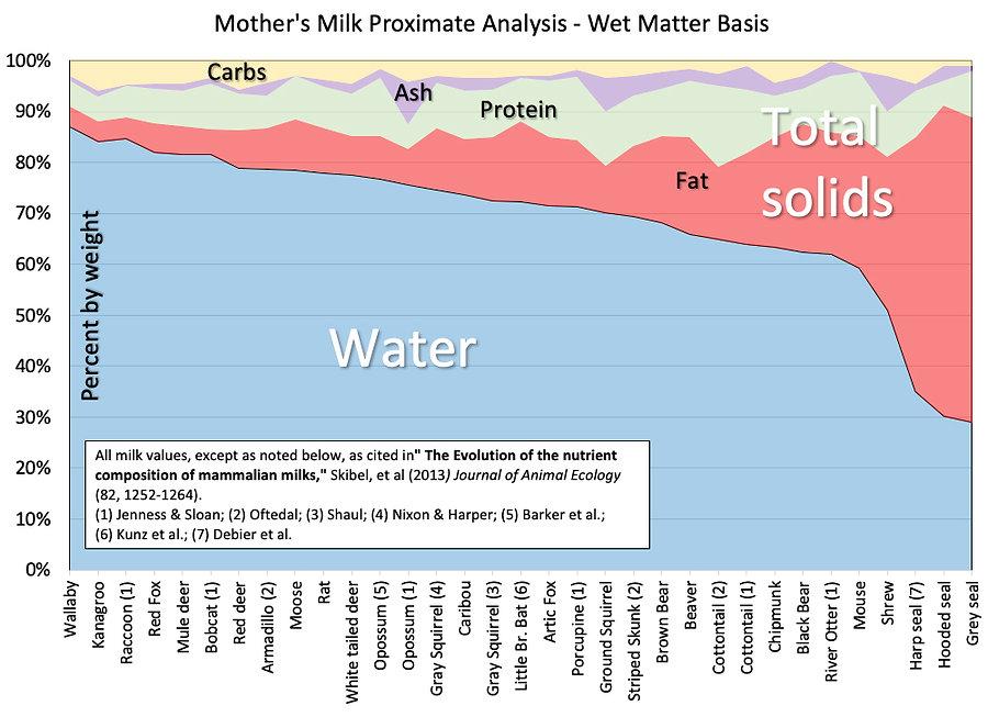 Mammal Milk Composition Comparison