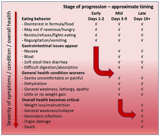 Stages of Health Problems Wildlife Milk