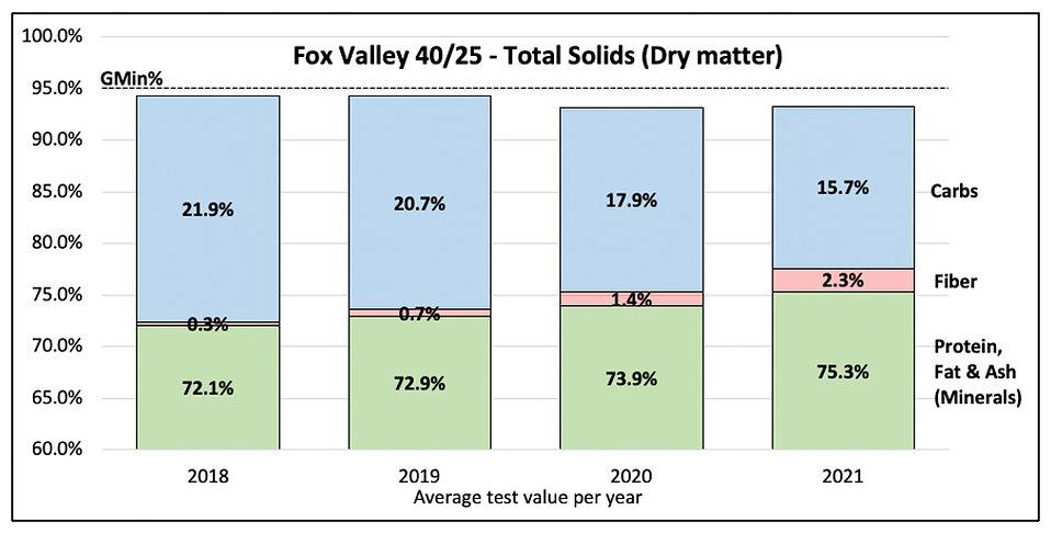 Carbohydrates Fox Valley 4025 .jpg