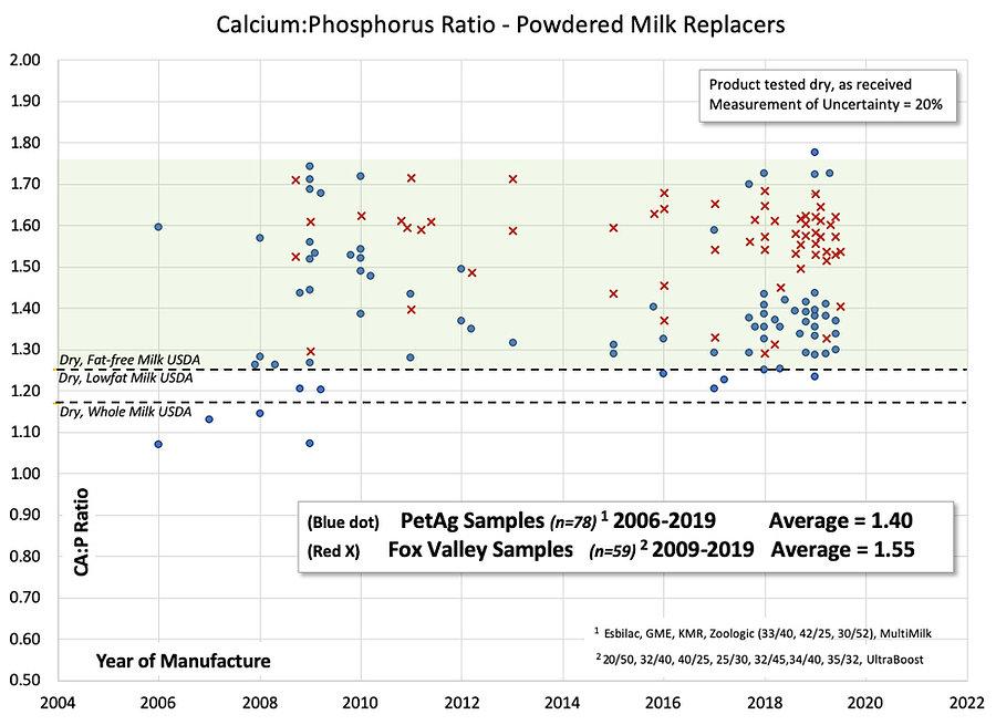 CaP ratio chart2.jpg
