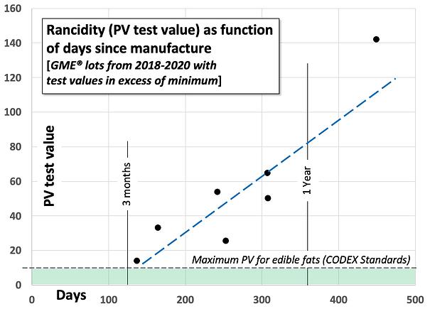 PV since Manufacture date.tif