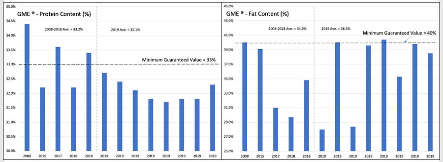 GME Protein Fat Charts.jpg
