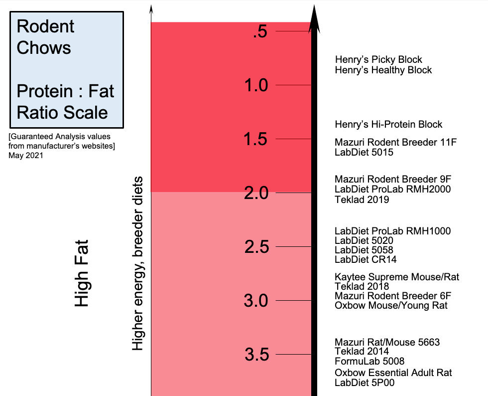Rodent Chow Fat Comparison 1 .jpg
