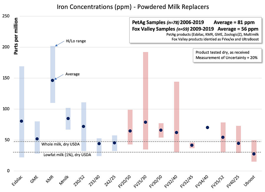 Iron concentrations chart.jpg