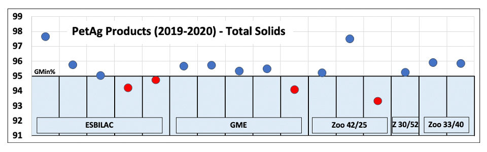 Total Solids PetAg 2019 2020.jpg