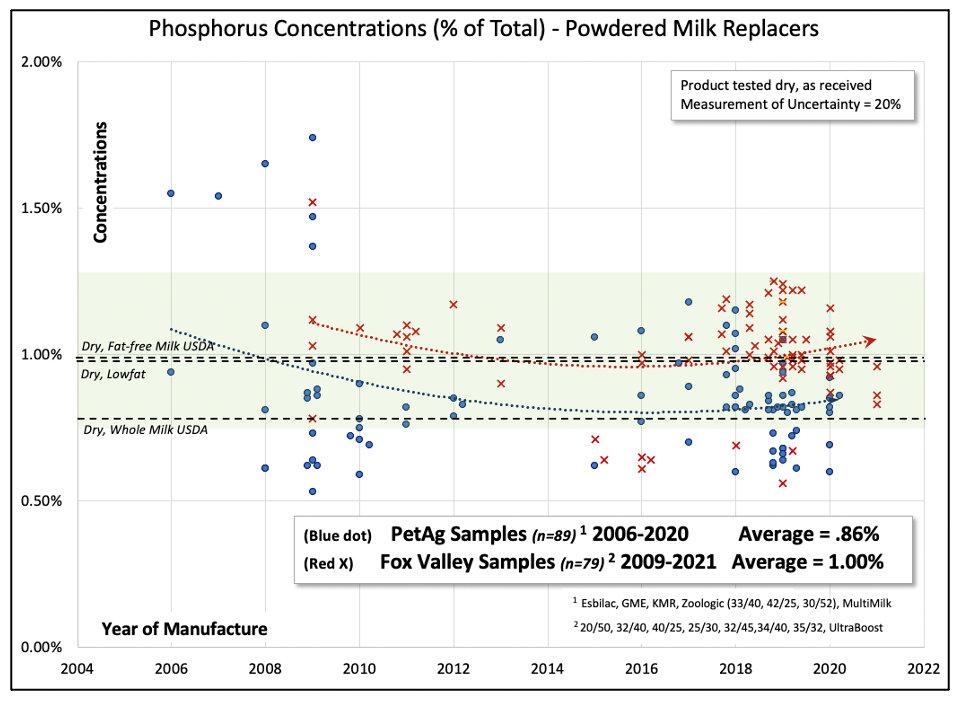 Phosphorus trends in milk replacers.jpg