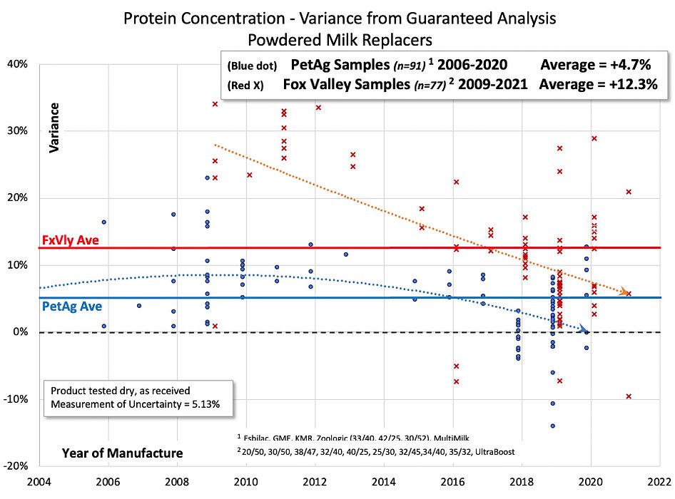 Protein Contents Milk Replacers Trends.jpg