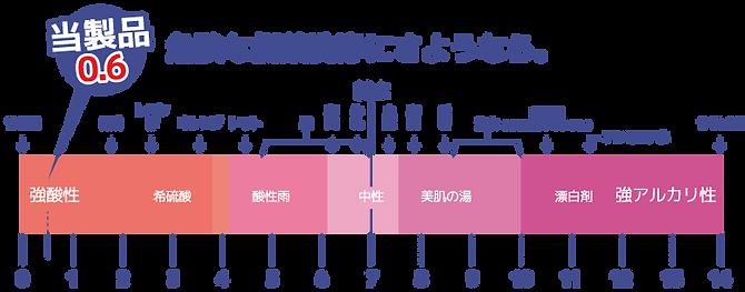 インパクトデスケーラー | 強酸性0.6