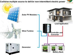 Wind,  Solar Hybrid Power Systems