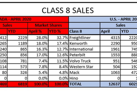 Class 8 Sales - Canada and U.S.