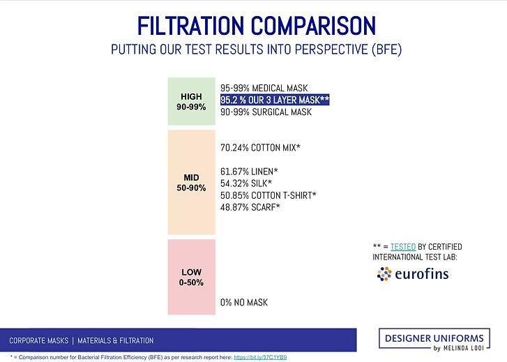 Filtration Comparison Face Masks